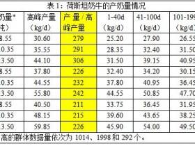 如何根据DHI数据评估奶牛的泌乳性能