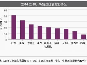 2019年,全球乳制品市场贸易再平衡分析