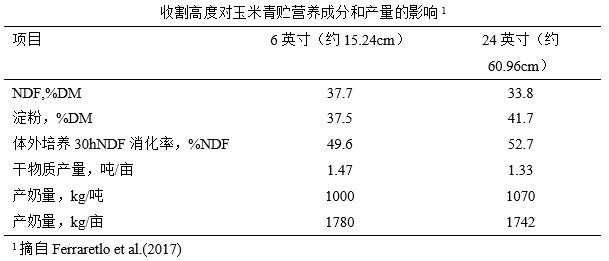 调控玉米青贮纤维消化率