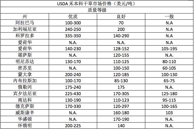 USDA干草市场价格-11月27日