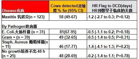 应用自动化健康监测系统提高奶牛健康状况和牧场管理水平